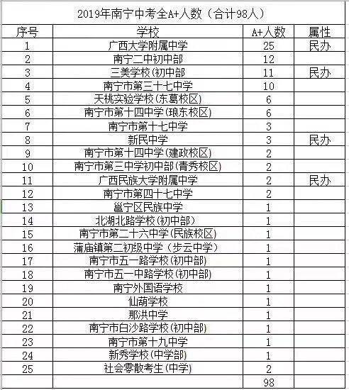2019南宁初中排名.jpg